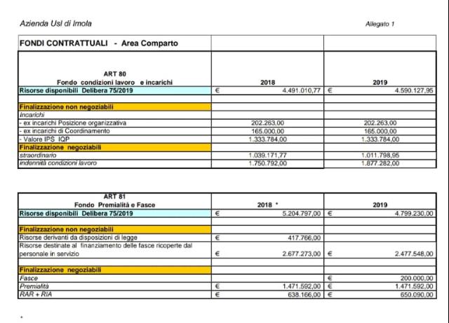 La Fials annuncia la rottura delle relazioni Sindacali con USL Imola, attivazione Prefetto e Sciopero Generale