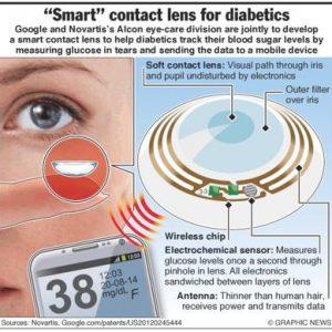 Le lenti a contatto diventano smart permettendo di calcolare la glicemia attraverso le lacrime