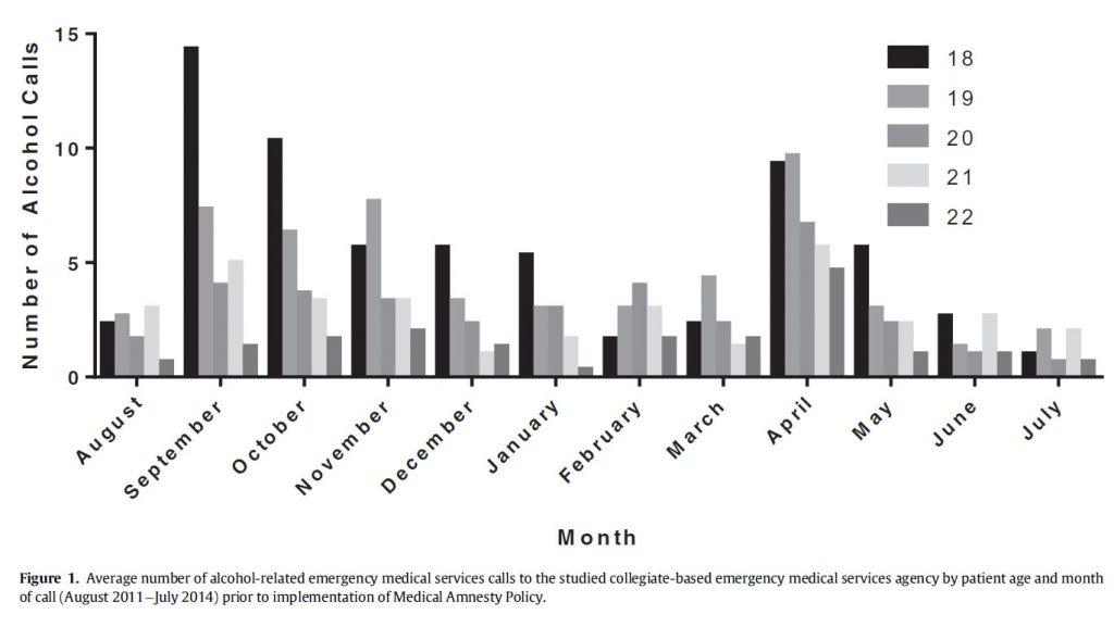 Ambulanza a pagamento in caso di ubriachezza: i risultati di uno studio americano
