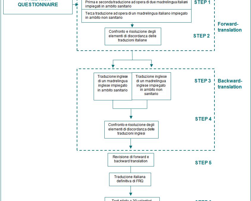 L'autovalutazione del rischio di caduta: validazione italiana del Fall Risk Questionnaire