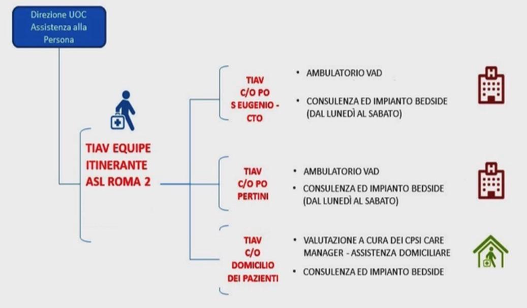 Nasce a Roma l'ambulatorio infermieristico degli accessi vascolari e il progetto Picc a domicilio. Intervista a Filippo Carlucci